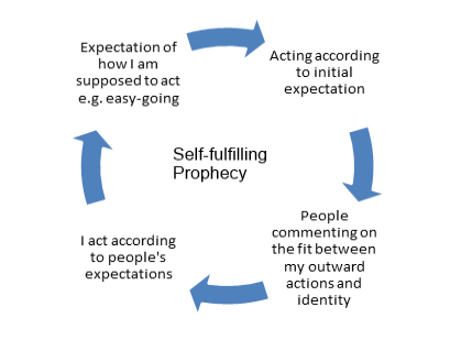 self-fulfiiling prophecy essay Self-fulfiiling prophecy essay sample the self-fulfilling prognostication occurs when a group or person is labelled and as a consequence their behavior begins to.